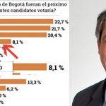Sorpresa en encuesta: Rodrigo Pardo aparece con 8,1%